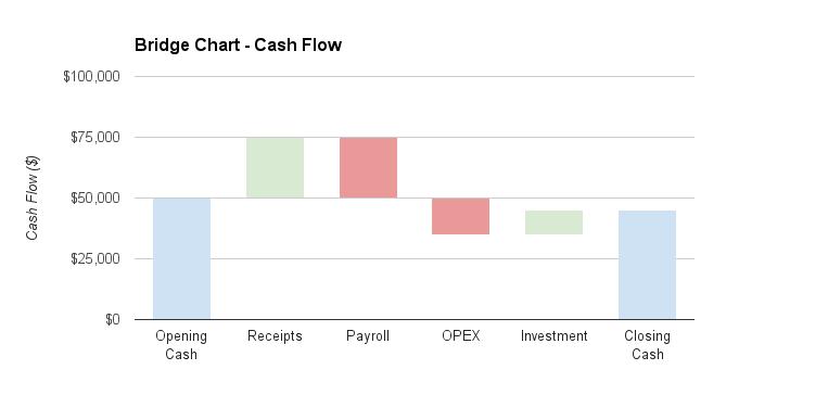 Bridge Chart Cash Flow.png