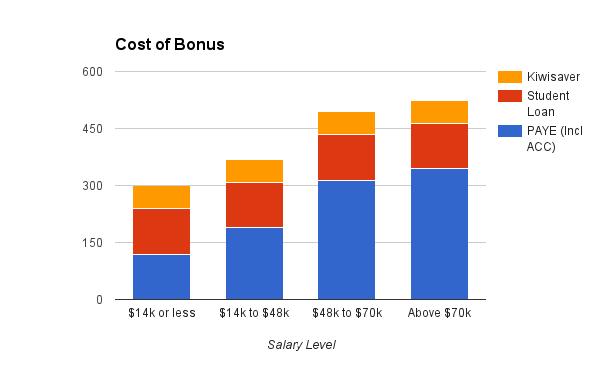 Cost of Bonus