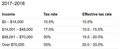 Tax Rates for Contractors and Freelancers