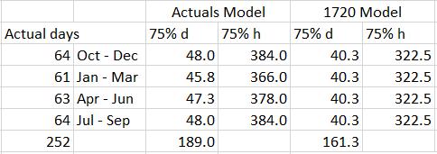 Fig. 2 Comparison of calendar vs 1720 model