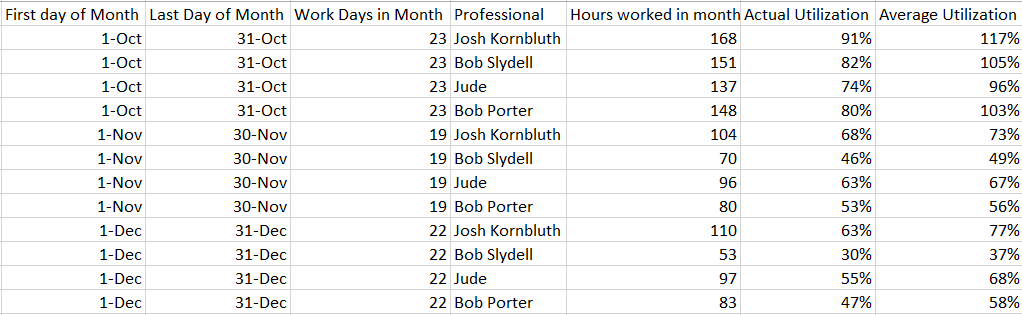 Fig 3. Billable hours