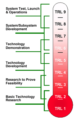 NASA Technology Readiness Levels
