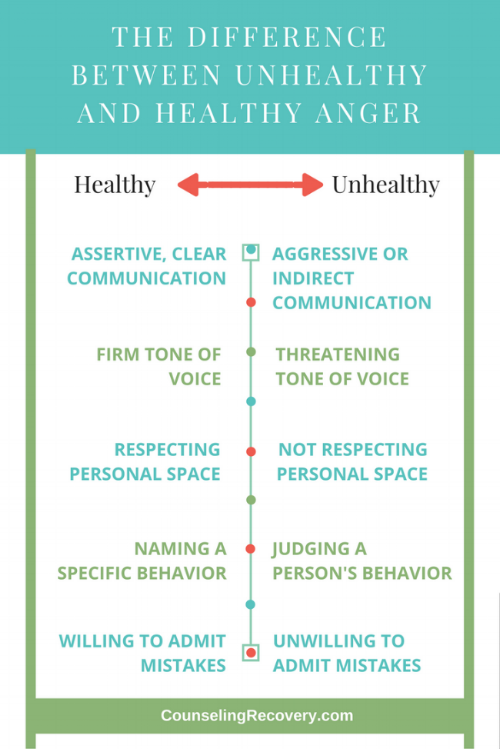 The differences between unhealthy and healthy anger