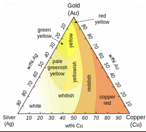 The color of rose gold will vary depending on the percentage of added metals.