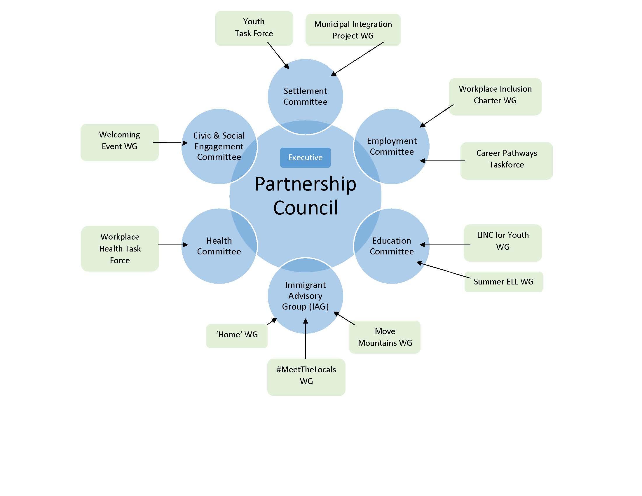 BVIP Governance Model 2019-2023 (Diagram).jpg
