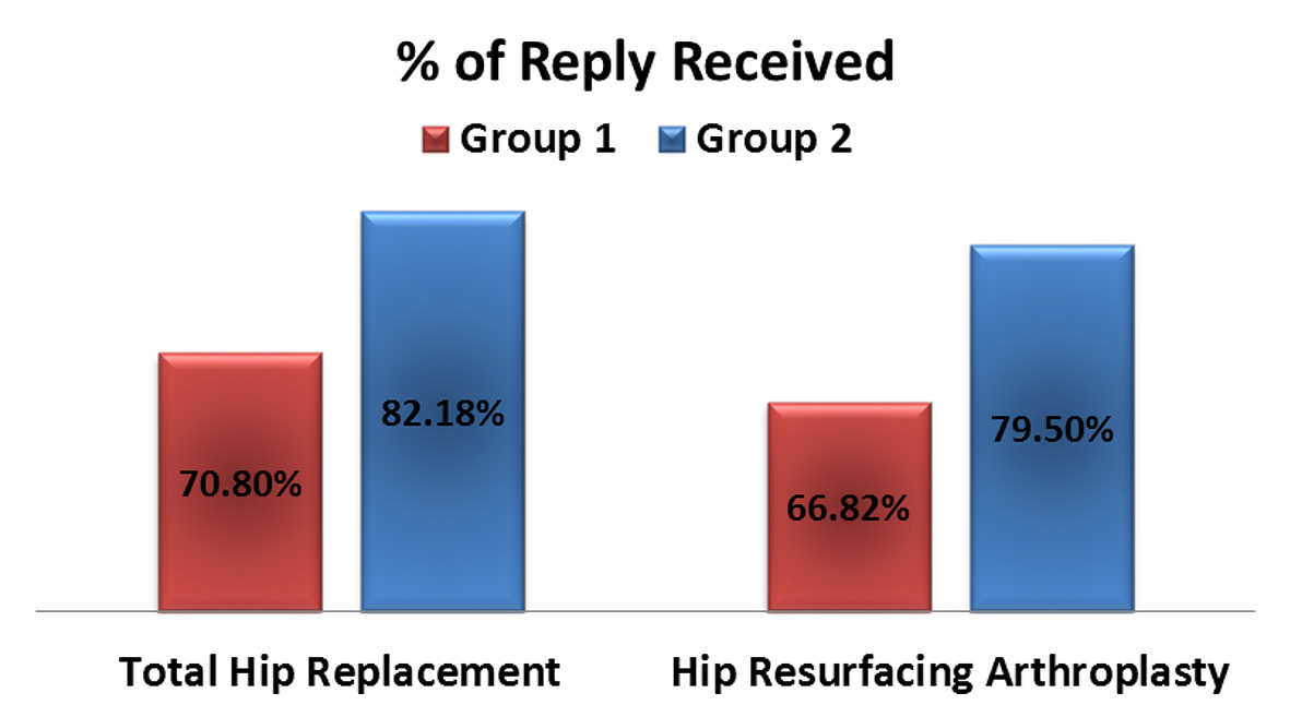 Fig-3: Surgery Type - Reply Response Rate Comparison