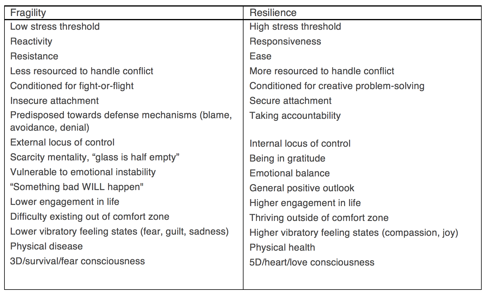 fragility < Resilience chart.png