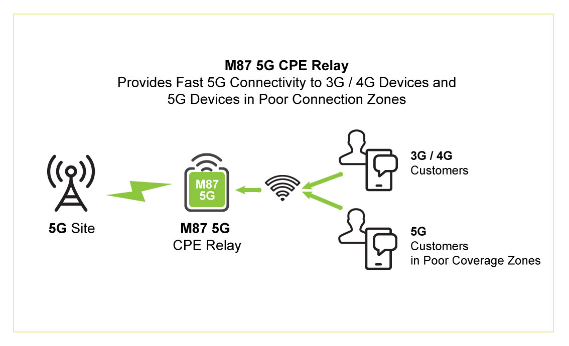 M87-5G-Relay-Graphic.jpg
