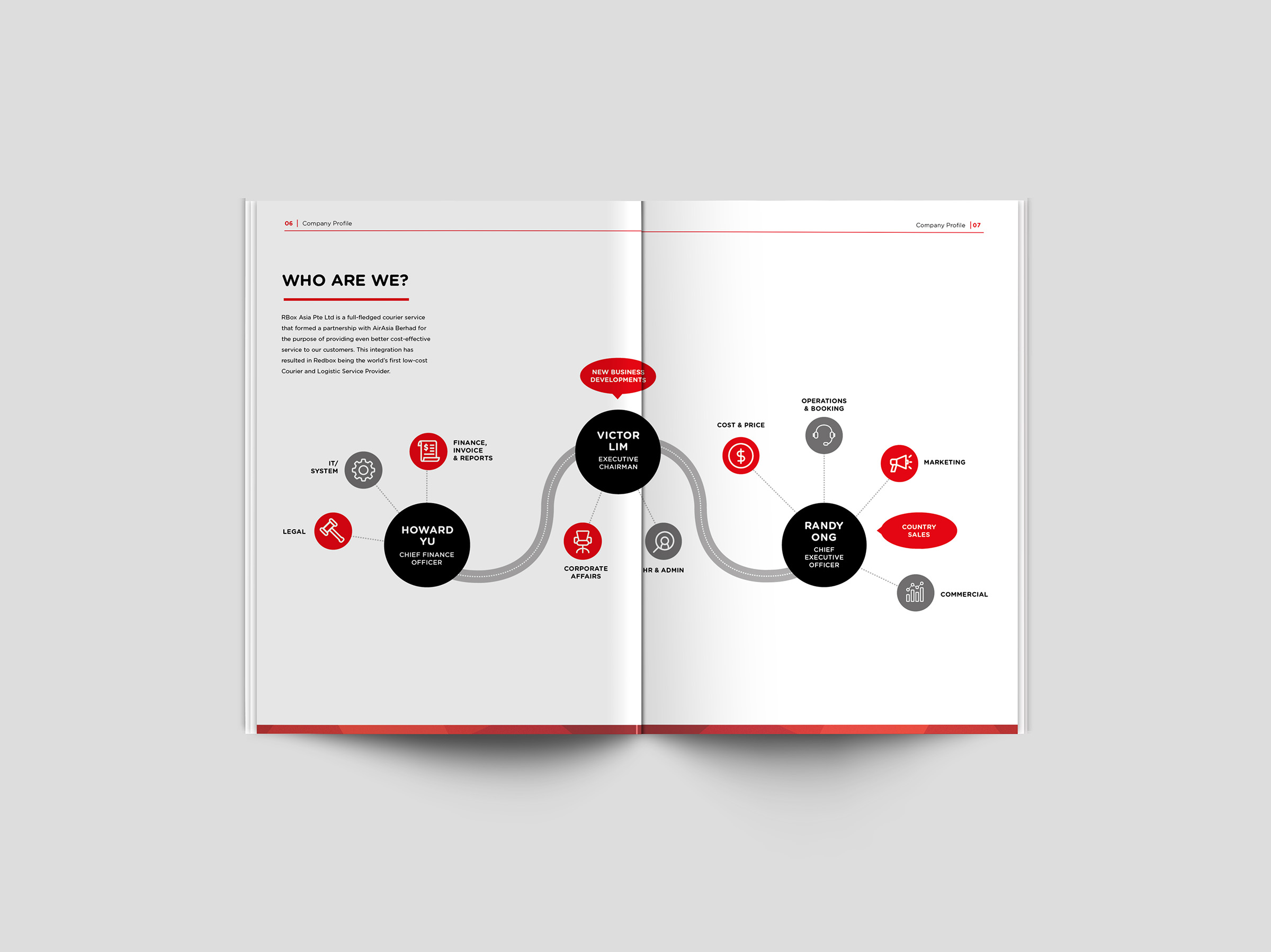 Rbox-AirAsia-Company-profile-design-layout-page-infographics-copywriting_resized.jpg
