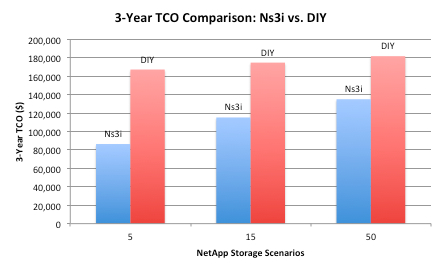 A NetApp Backup environment on the Ns3i platform typically costs 48% to 26% less than an in-house solution.