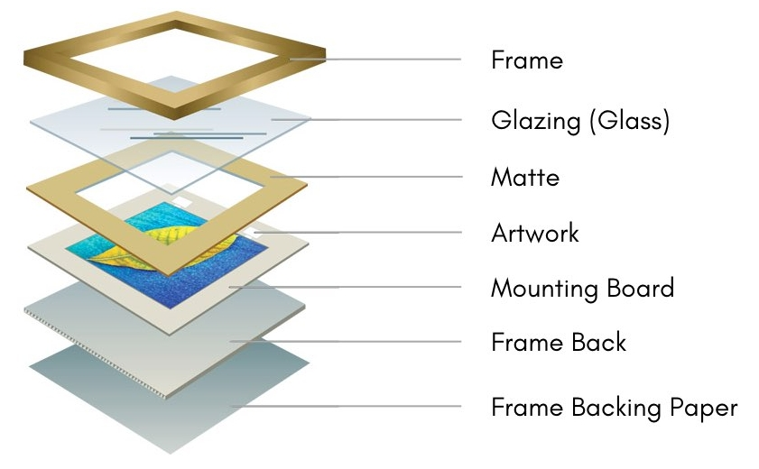 Framing breakdown