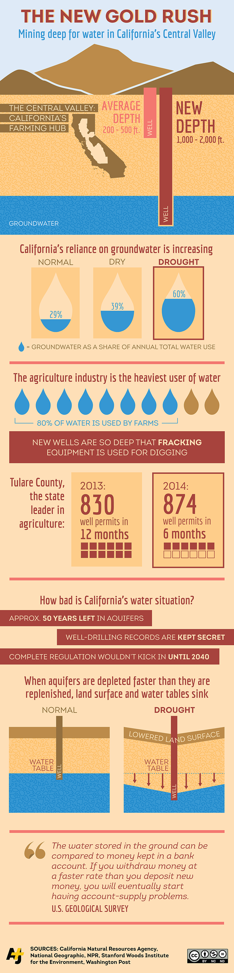 infographic_californiawater_med_800width.png