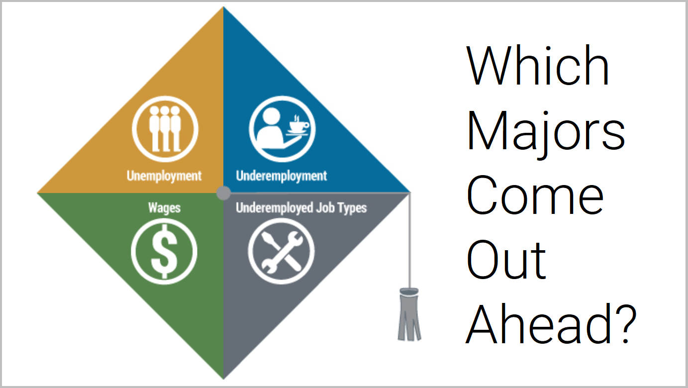 Choosing Your Major - See which college majors have the best employment rates and whether you'll need a graduate degree to be competitive.