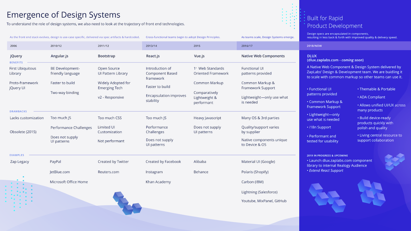 Emergence of Design Systems