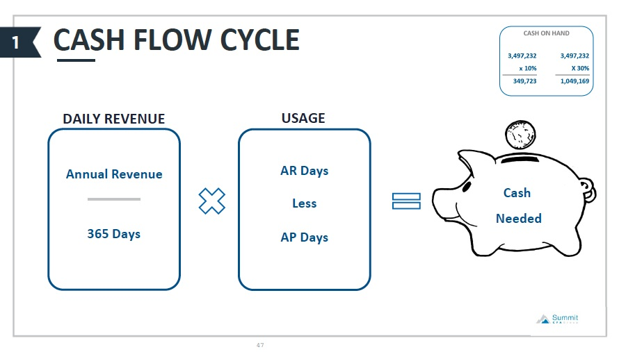 summit-cpa-group-cash-flow-cycle.png