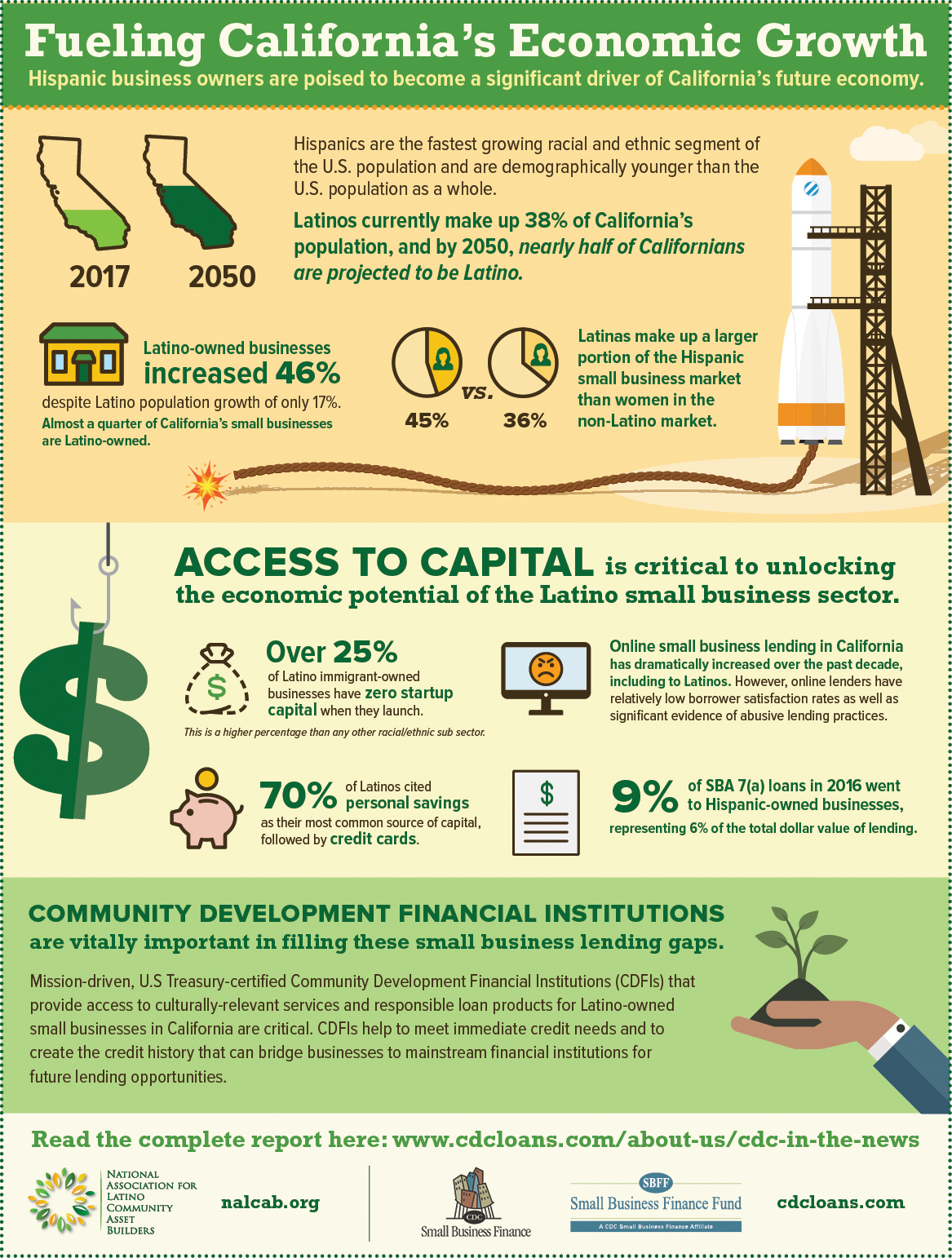 Fueling California's Economic Growth Infographic