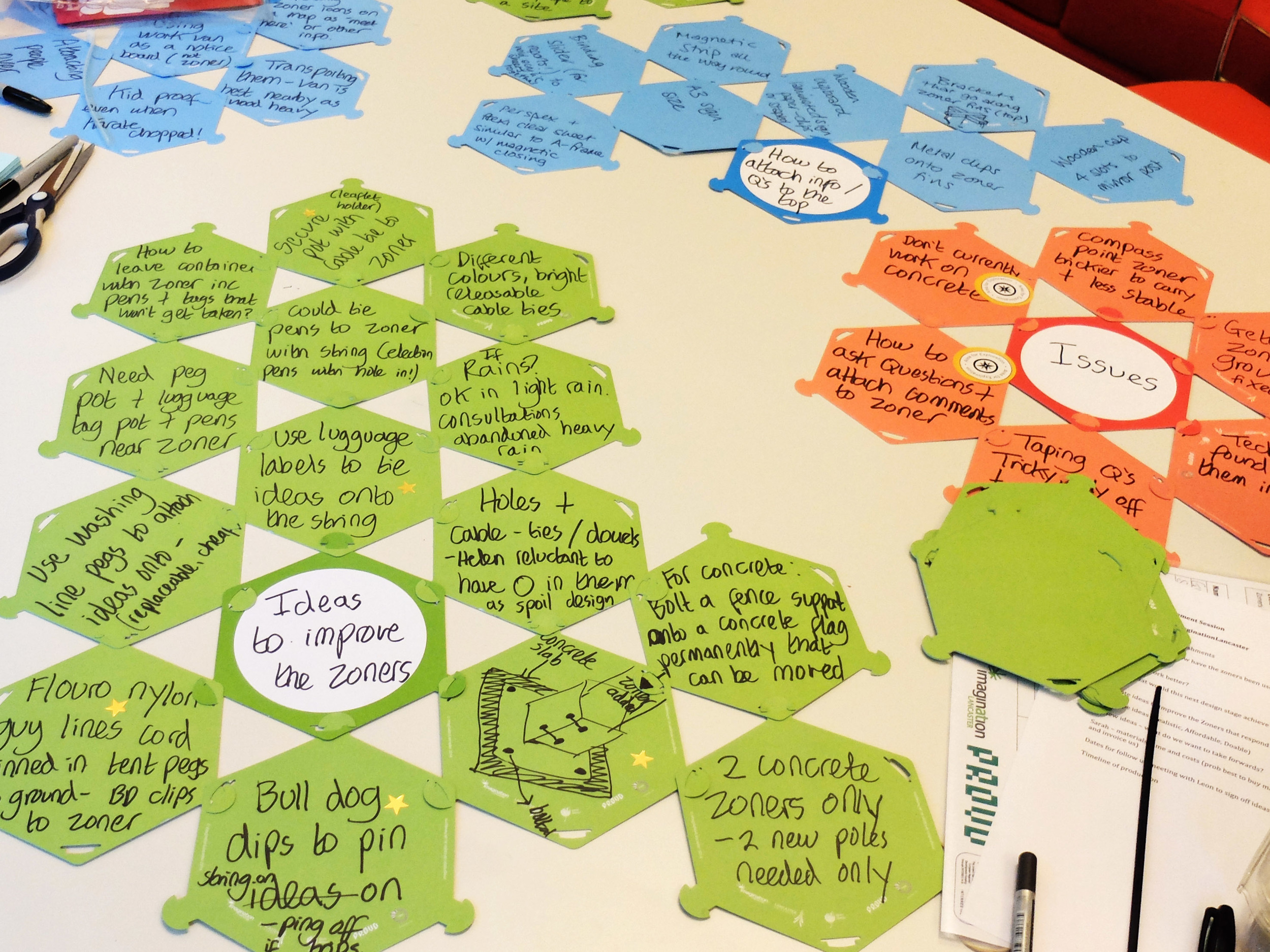 Ideas generation using the PROUD hexagon tool
