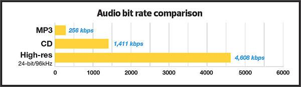 This chart shows the file size comparison in audio file formats.