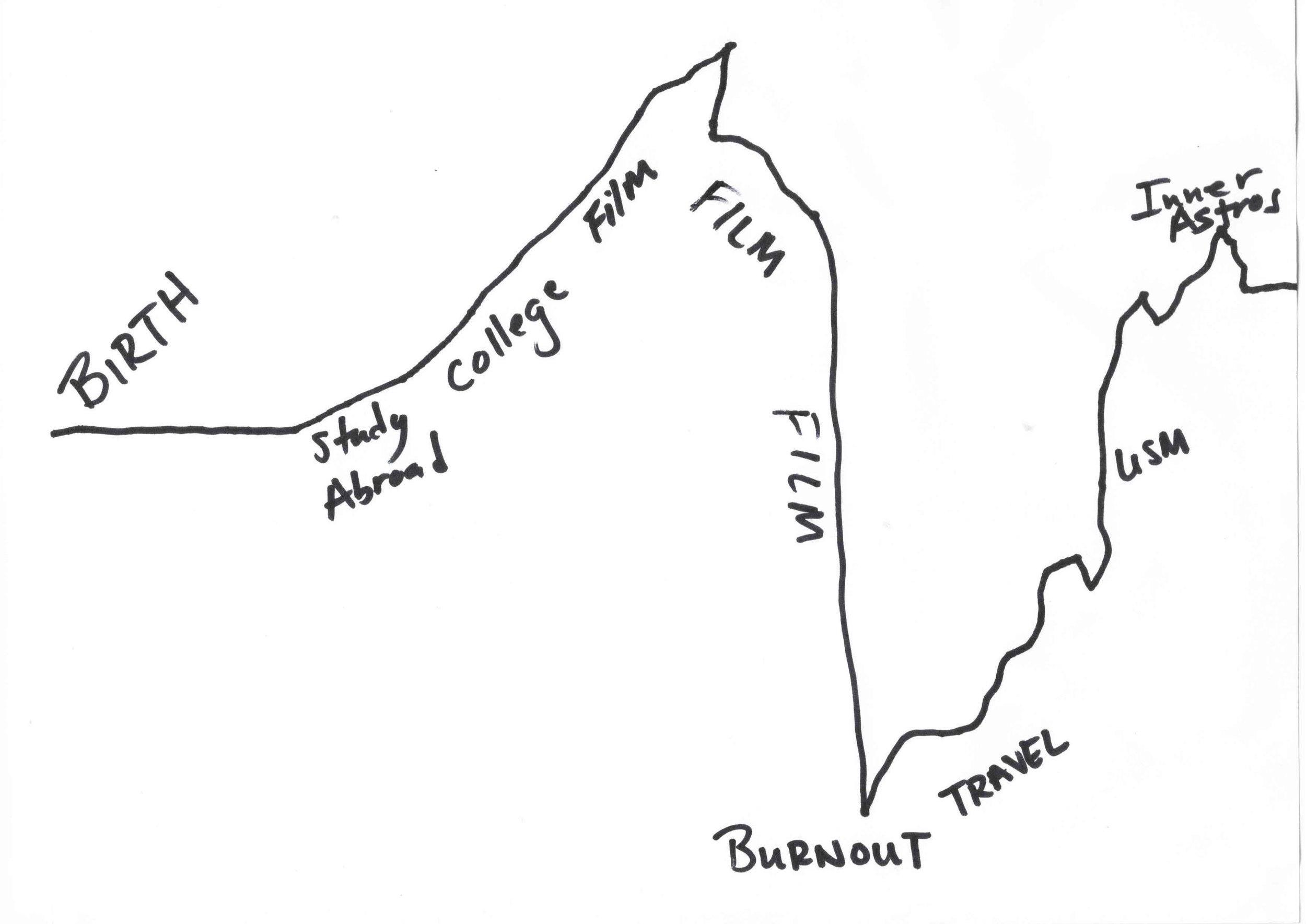 Bristol's Map of Life