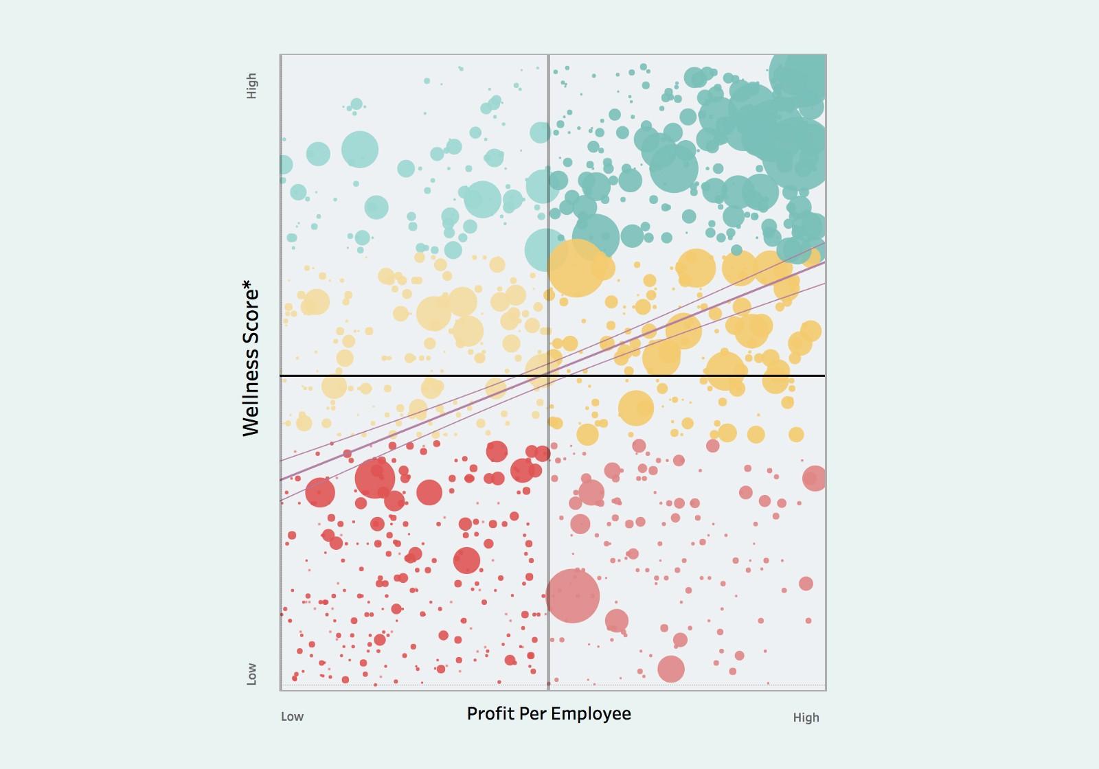 The Psocratic Index: Wellness Versus Profitability