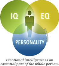 Eq, IQ and Personality.jpg