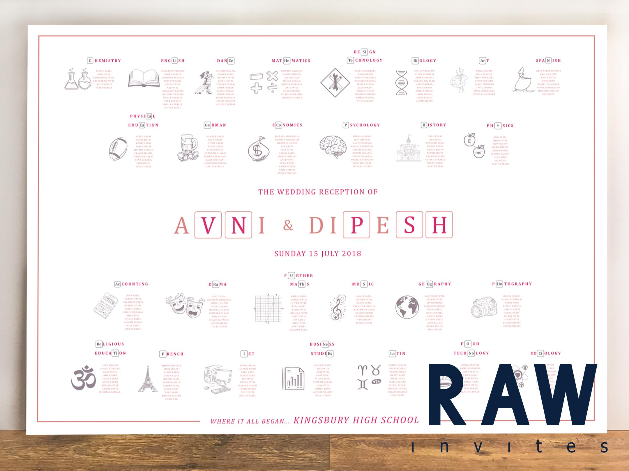 Avni & Dipesh (Chemistry Teachers who met at school)