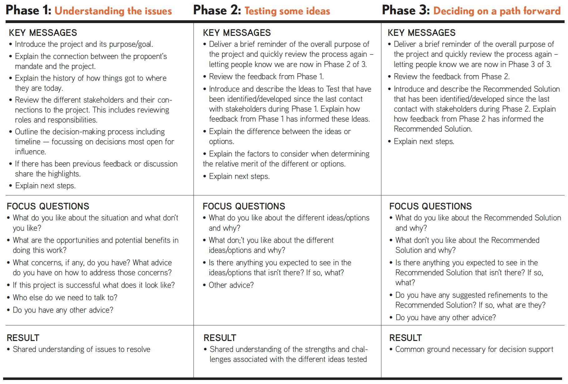 Picture of examples of typical key messages, focus questions, and result. The key messages, focus questions, and result are organized by the three phases of packaging the work.