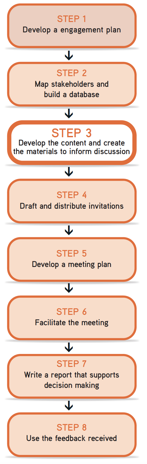 "Picture of steps flow chart, with Step 3 ""Develop the content and create the materials to inform discussion"" highlighted."