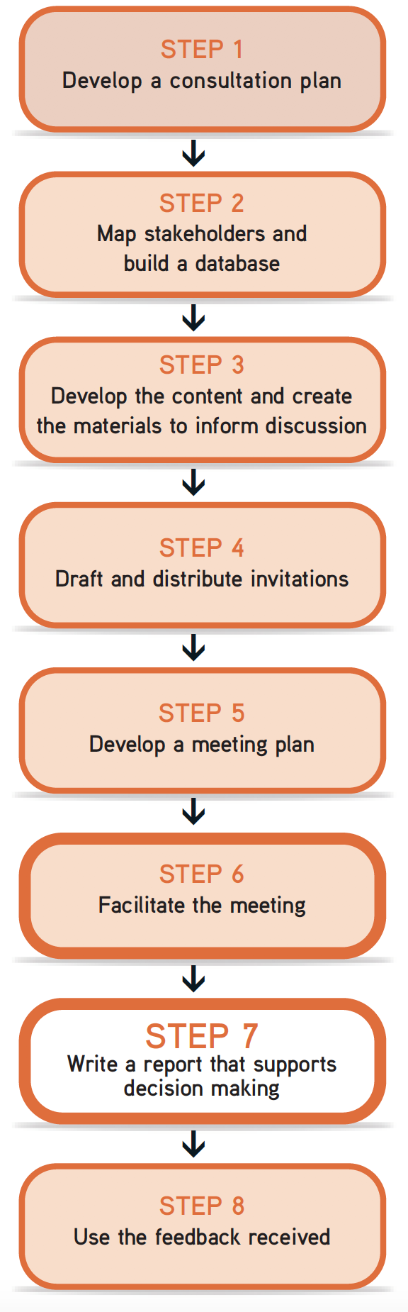 """Picture of steps flow chart, with Step 7 """"write a report that supports decision making"""" highlighted."""