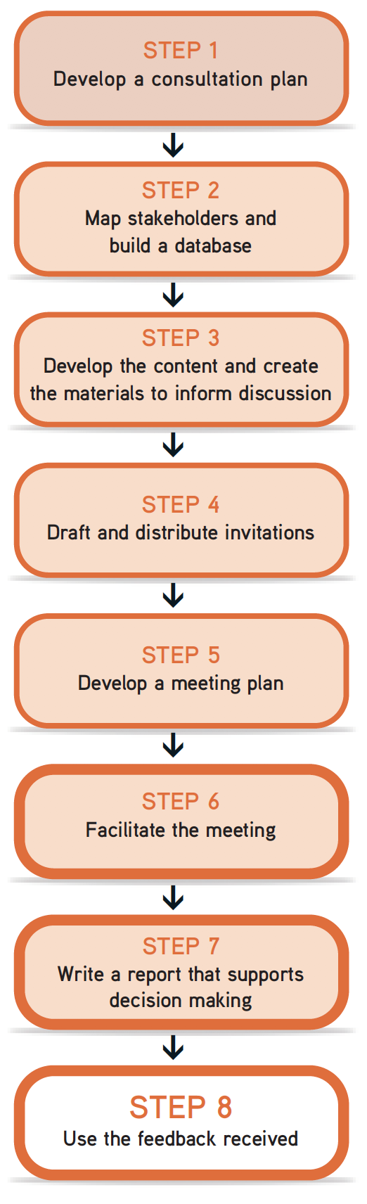 "Picture of steps flow chart, with Step 8 ""use the feedback received"" highlighted."