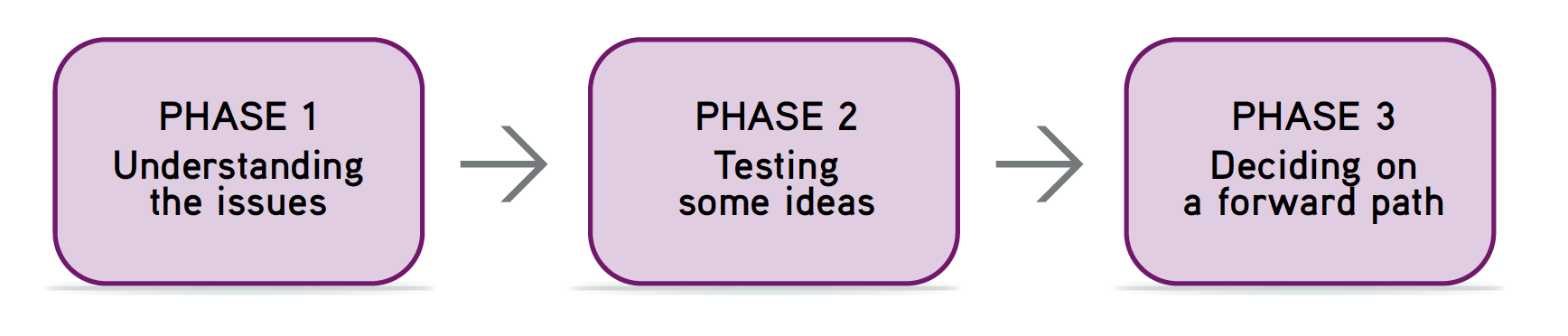 """Picture of """"Packaging the Work"""" flow chart. Phase 1 Understanding the issues; Phase 2 Testing some ideas; and Phase 3 Deciding on a forward path."""
