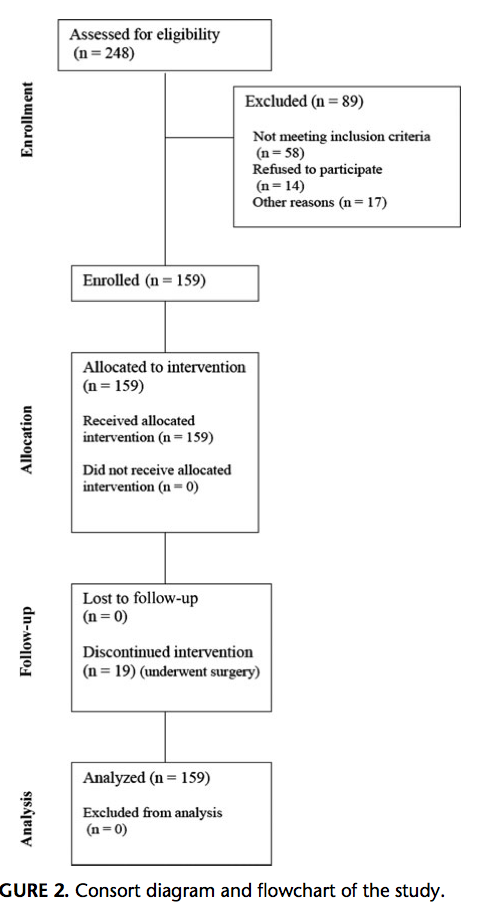 Consort diagram and flowchart of study