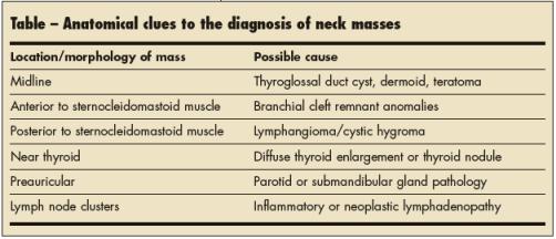Location is key in pediatric neck masses
