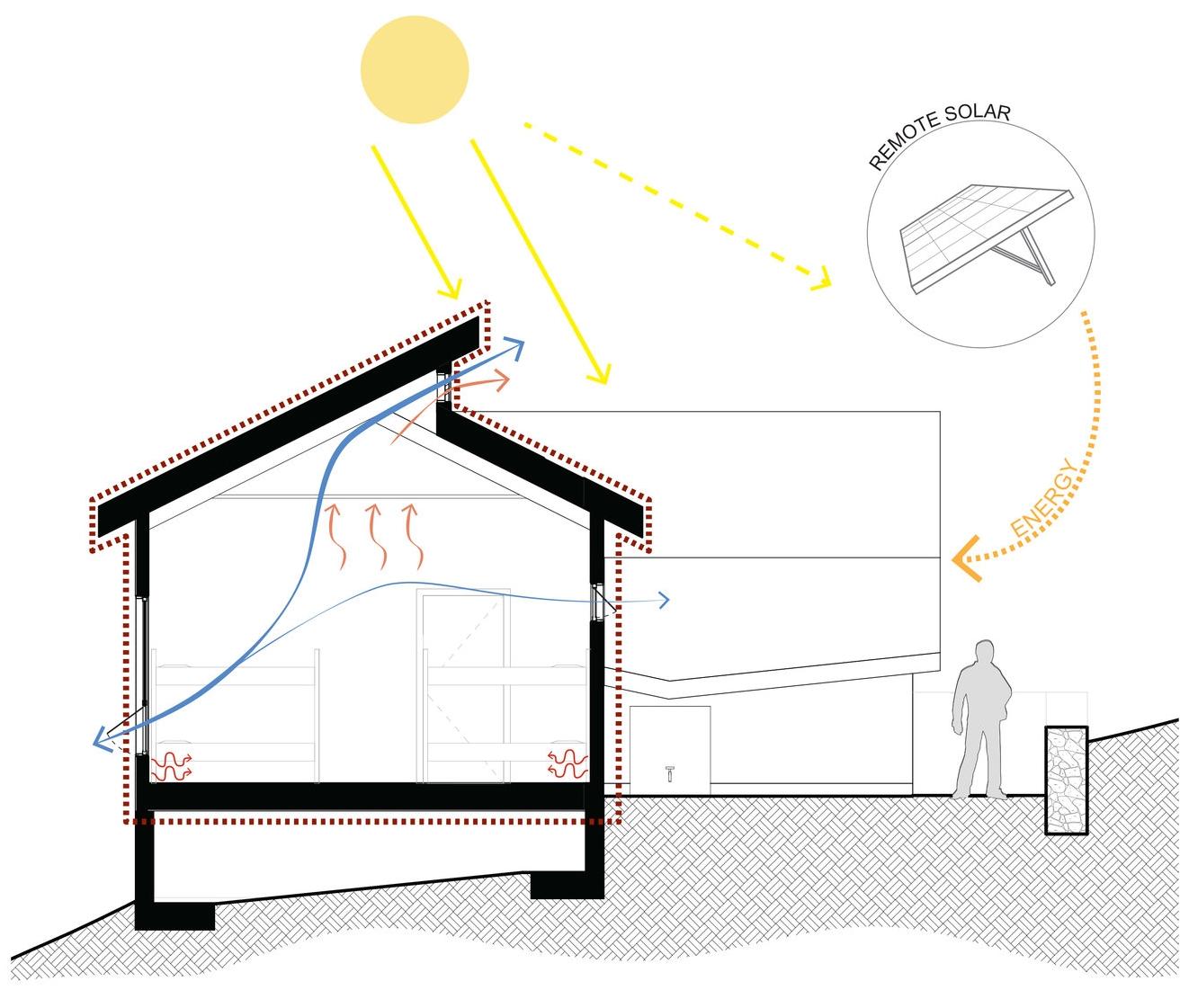 Sustainability: Energy Efficiency
