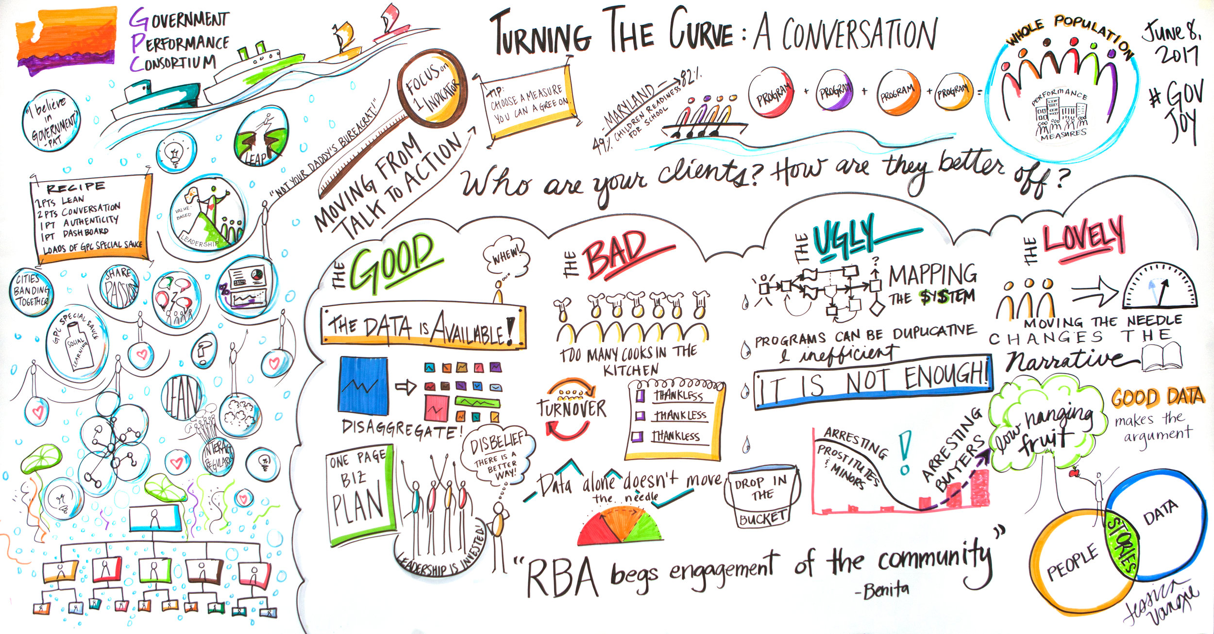 A graphic recording done in collaboration with a GPC team member.