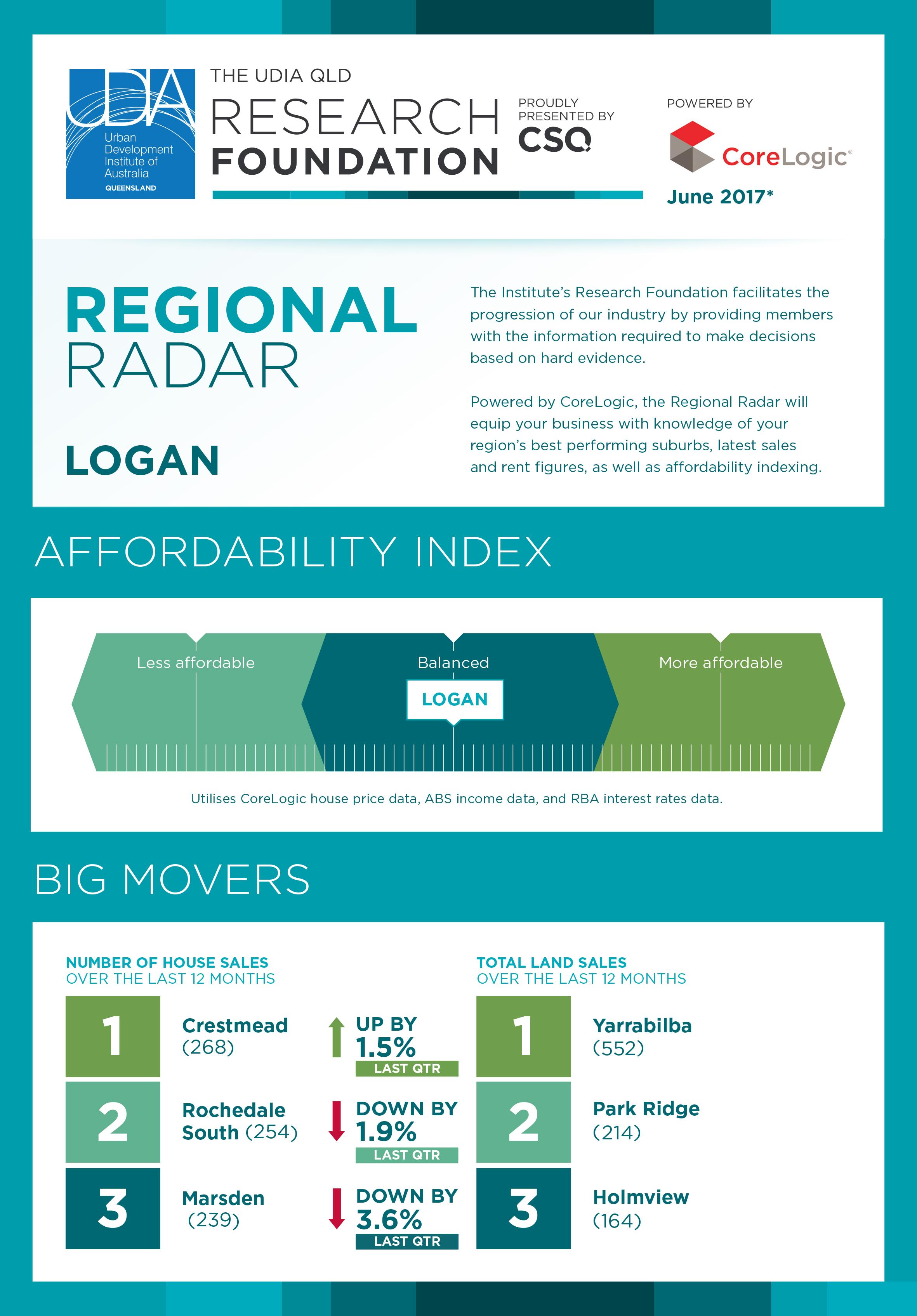 Logan-Regional-Radar-June-2017-1.jpg