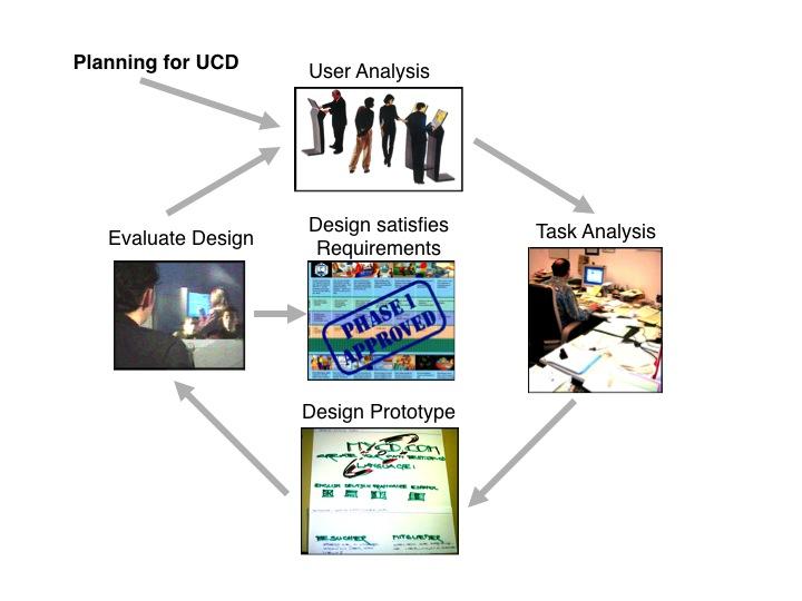 Wir schaffen qualitativ hochstehende User Experience durch die benutzerzentrierte Entwicklung von Produkten und Software.