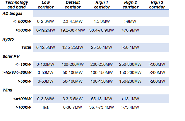 Table 2)   Installed capacity 'trigger levels' which define the applicable degression corridor.