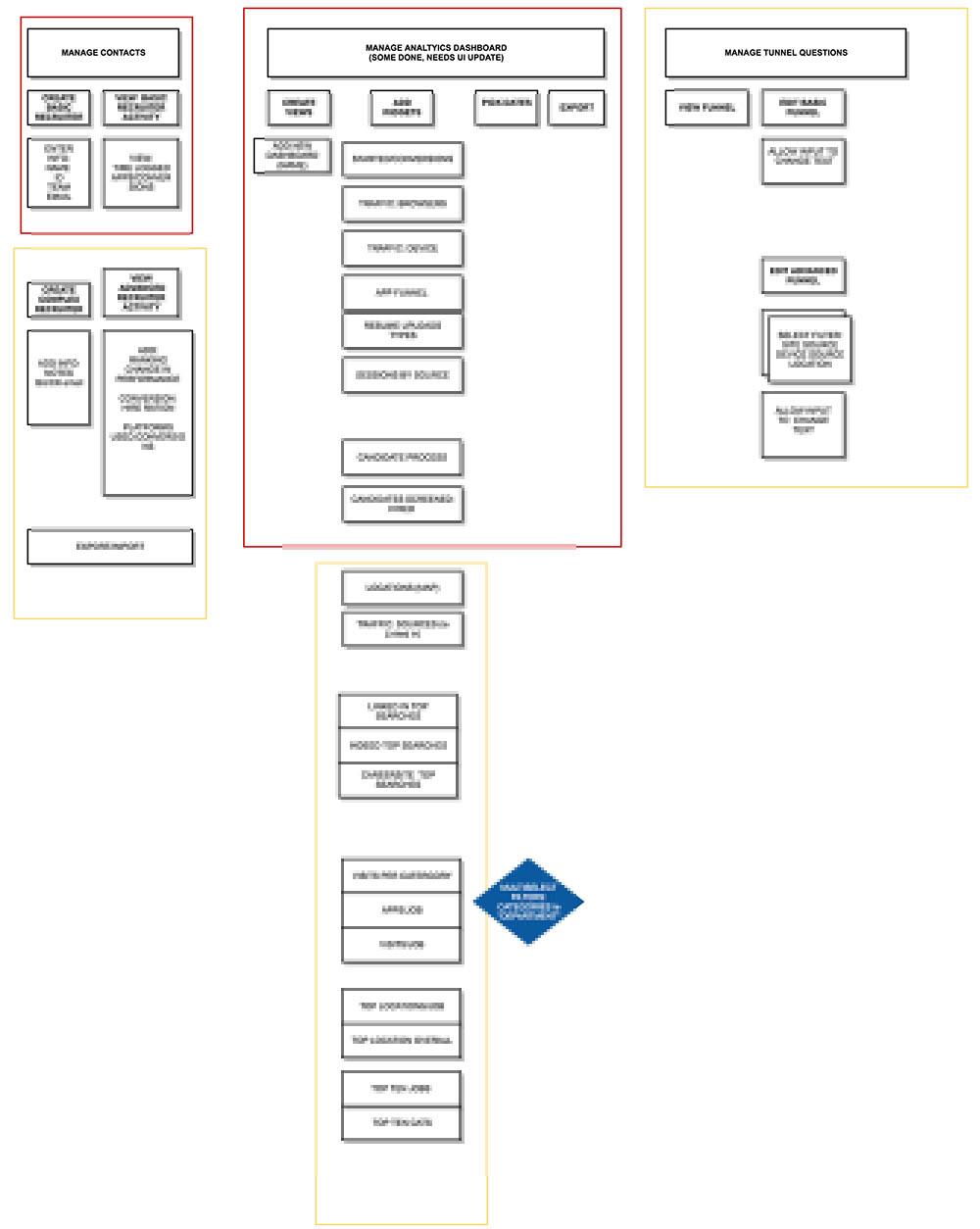 Analytics Dashboard Storymap