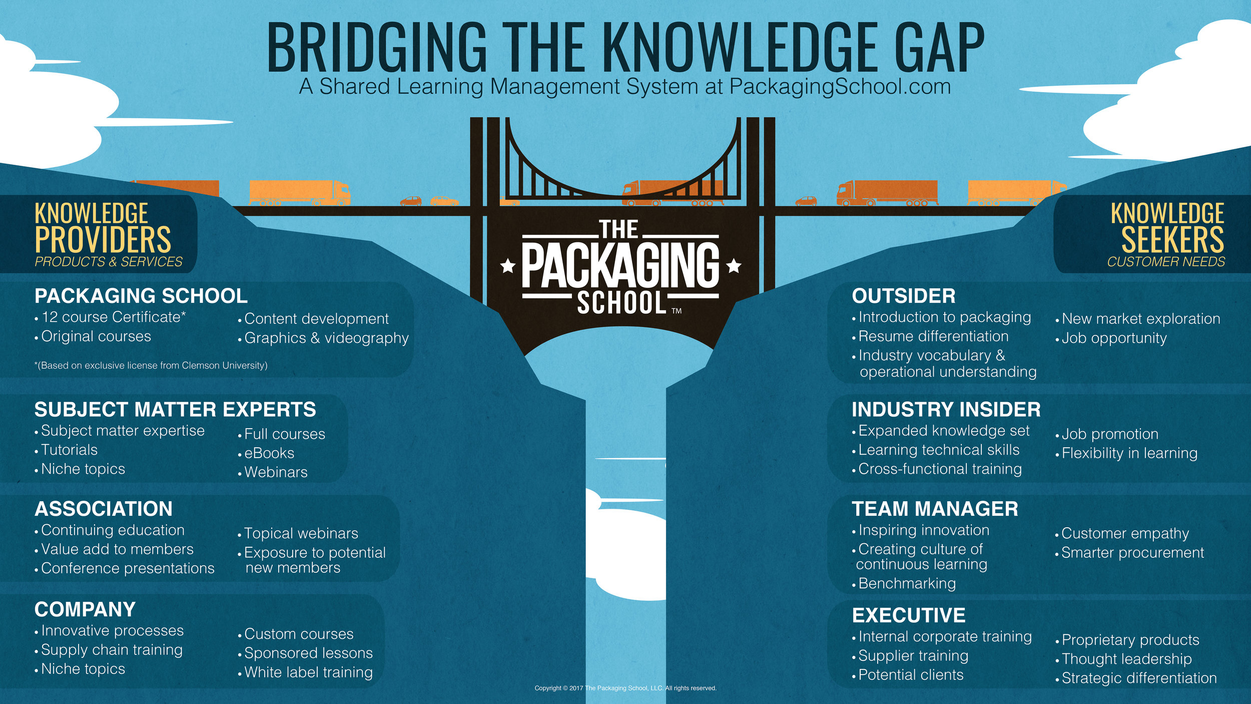 packaging-school-connecting-knowledge-providers-with-knowledge-seekers