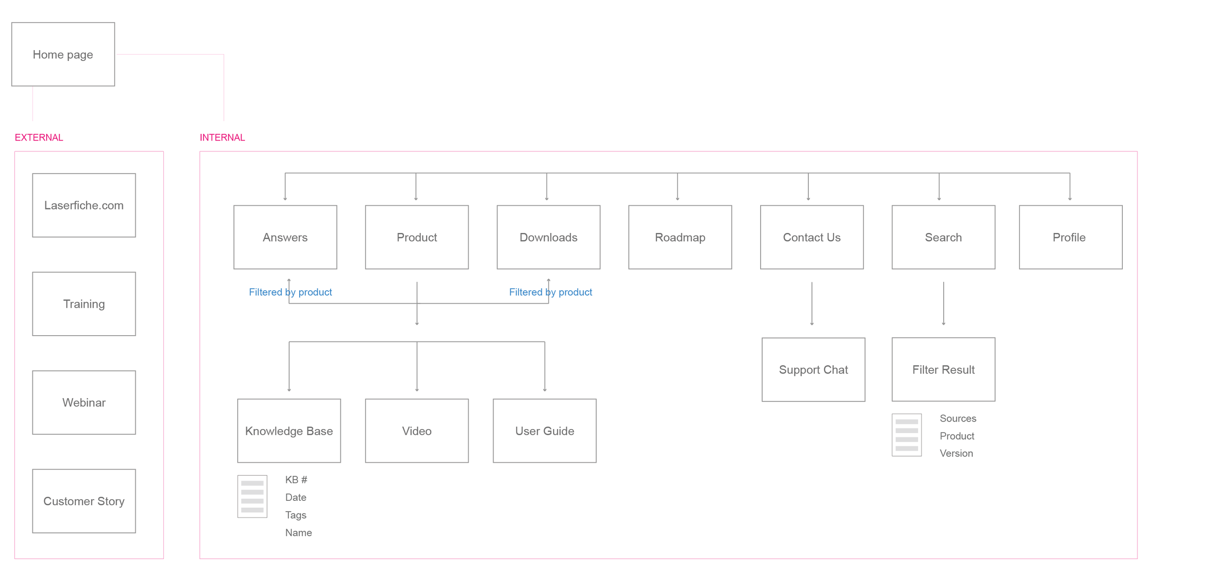 Interaction flow map after re-structure