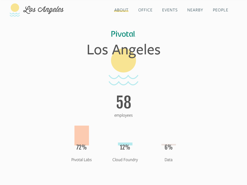 Pivotal LA