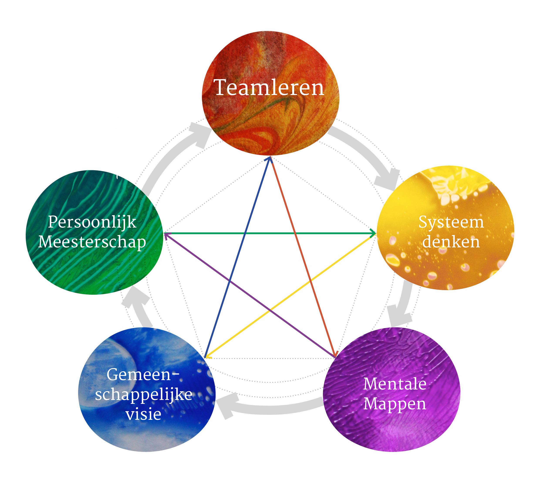 Re-Align Model_teamleren.jpg