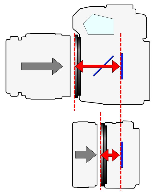 Flange Focal Distance. Source: https://en.wikipedia.org/wiki/Flange_focal_distance