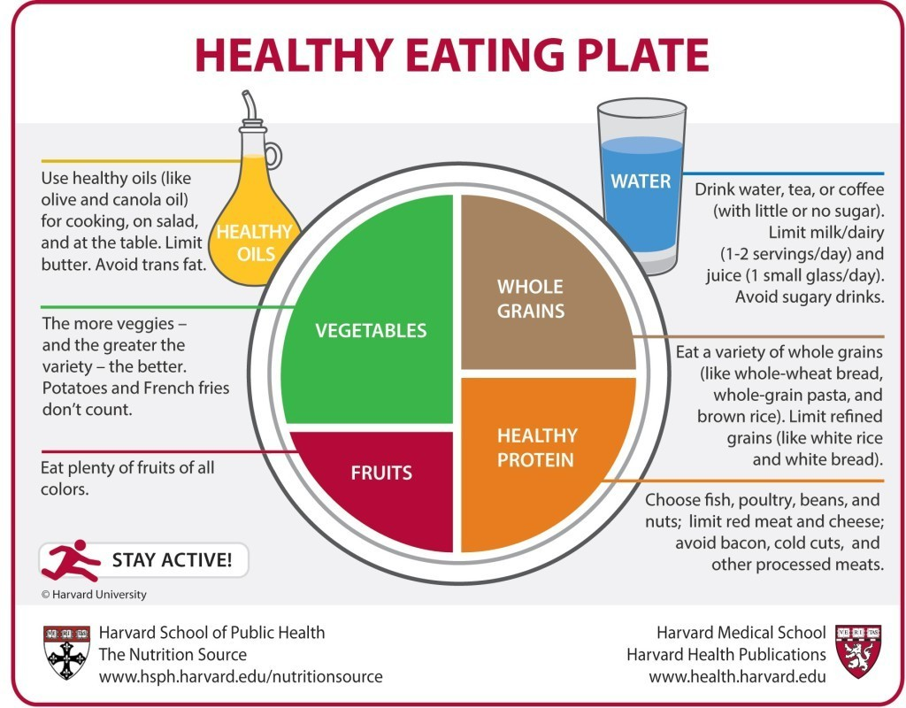 Food pyramids and Plates: What you should eat, Harvard School of Public Health, http://www.hsph.harvard.edu/nutritionsource/pyramid-full-story/#Using-the-Healthy-Eating-Pyramid-and-the-Healthy-Eating-Plate, 2015-02-24