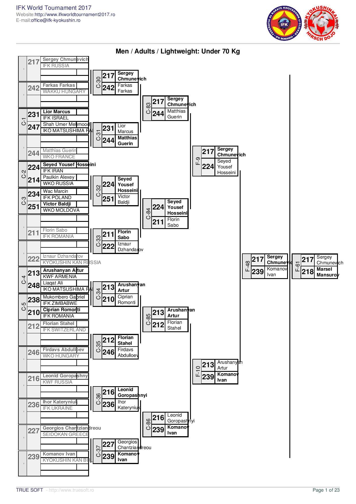 IFK World Tournament 2017 - Final   results-page-001.jpg
