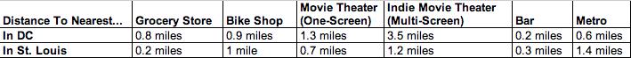STL DC Distance Comparison