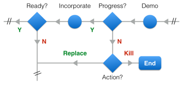 """Figure 3. Proposed revision of the UXD process. This set of operations and decision points replaces """"ready?"""" in Figure 2; everything outside the hatch marks (//) remains the same."""