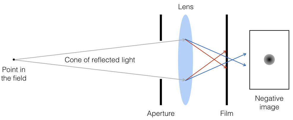 Two-dimensional schematic showing axial chromatic aberration. Here, short wavelength blue light is bent less than long wavelength red light owing to a difference in their indices of refraction. The effect is that red light is focussed in front of the film plane, while blue light is focussed behind it. Once again, this uncorrected distortion leads to the development of a circle of confusion on the film.