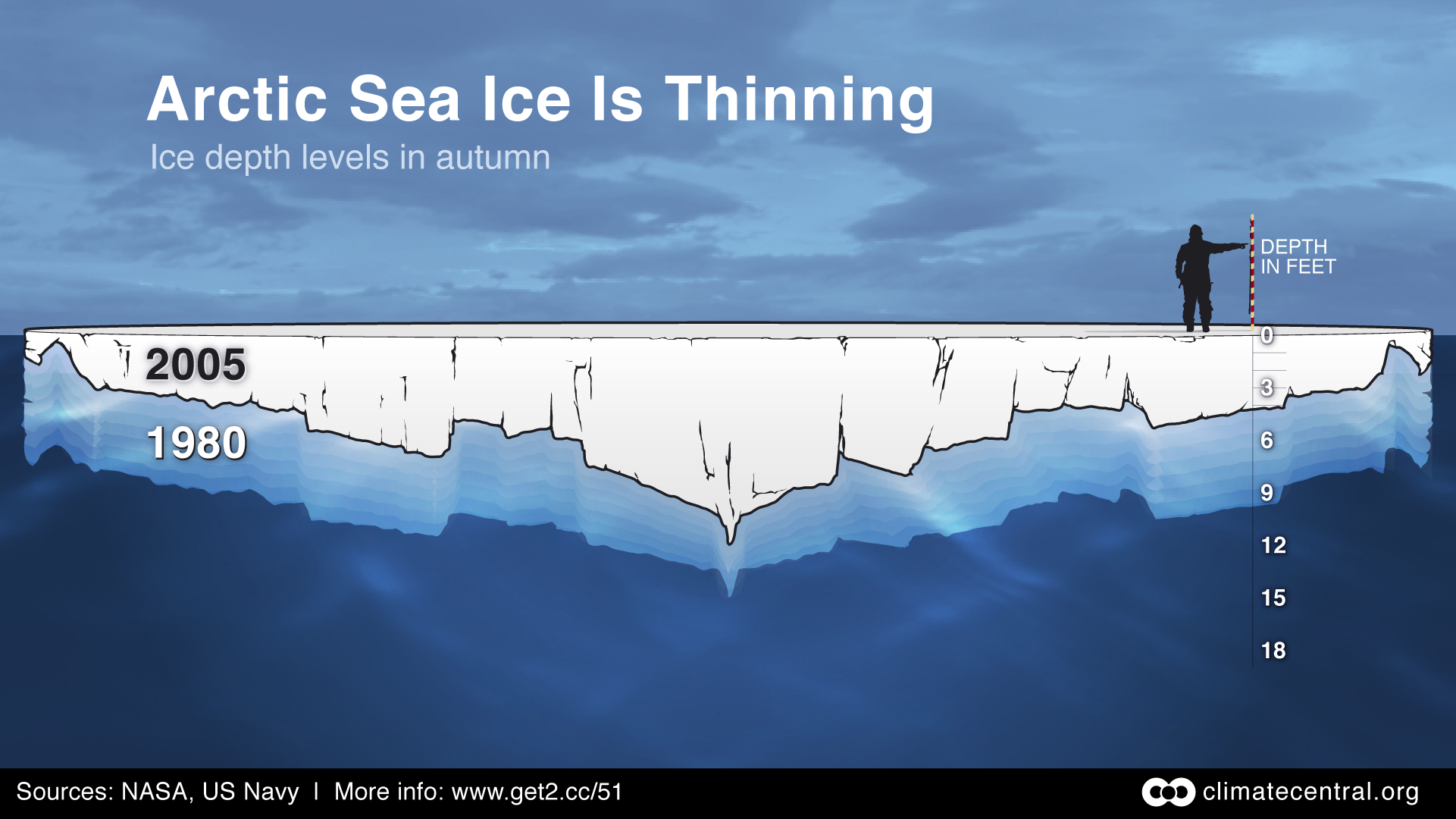 Arctic Ice depth levels in Autumn…